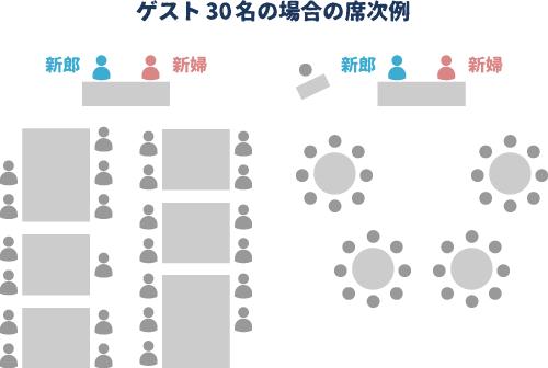 図 ゲスト30名の場合の席次例