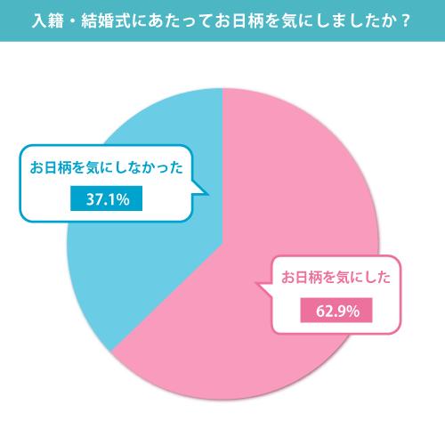 円グラフ 入籍・結婚式にあたってお日柄を気にしましたか?