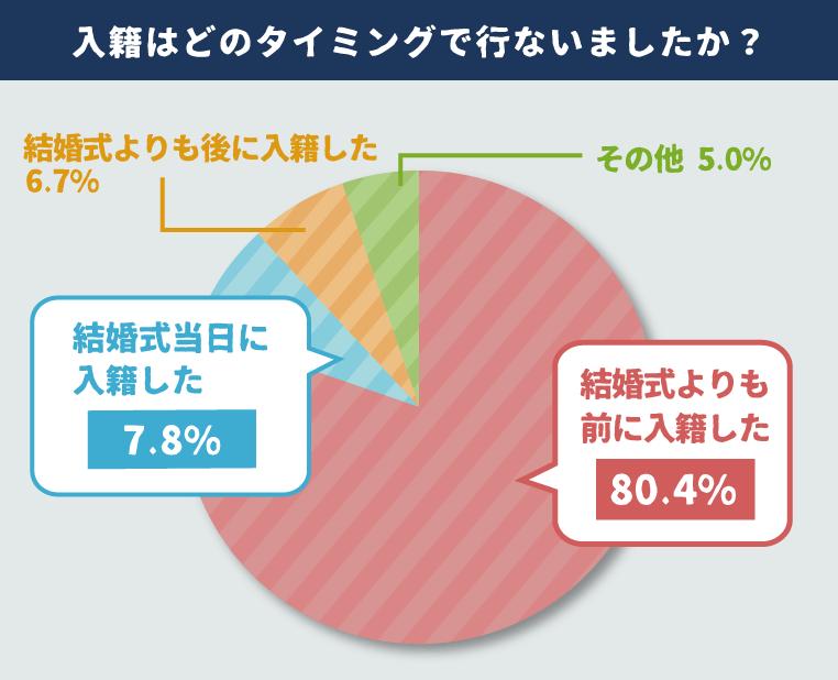 円グラフ 入籍はどのタイミングで行ないましたか?