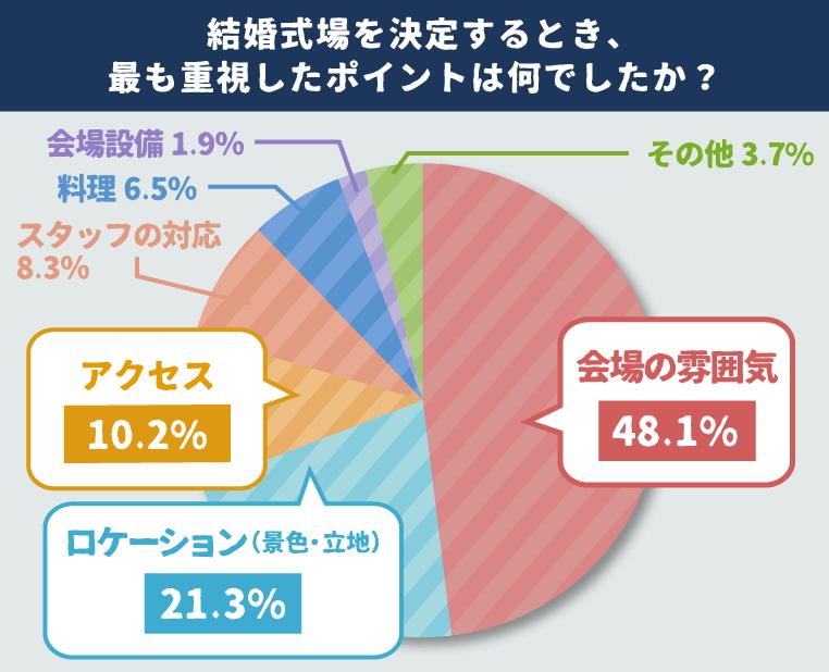 円グラフ 結婚式場を決定するとき、最も重視したポイントは何でしたか?